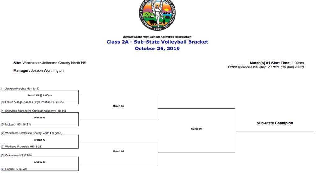 Substate Bracket! Go Chargers!